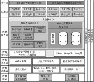 """图1 商务诚信大数据""""七横三纵""""架构体系"""