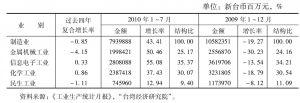表2 中国台湾地区制造业产值与增长率