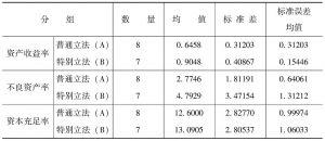 表3-2 分组统计指标