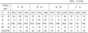 表4-41 各国分行业二氧化碳排放量变化情况