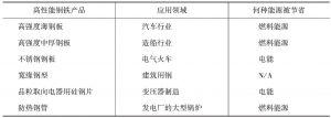表7-8 最终产品及节能