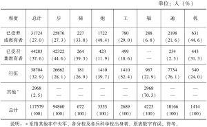 表6-7 军训部1944年度调查陆军各部队中下级现役军官素质统计