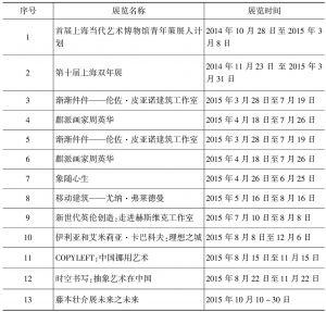 2015上海展览时间当代艺术博物馆