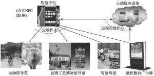 图16-5 智慧观光——导览服务示意图