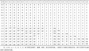 表4-1 均衡的类型