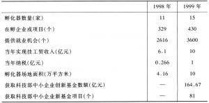 表4-13 北京市创业孵化状况