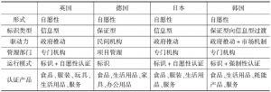 表6-6 主要国家碳标识实施概况