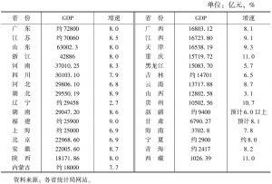 表1 2015年我国各省份经济总量与增速情况