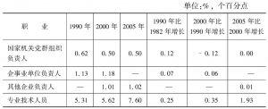 表2-2 改革开放以来中国职业结构占比的变化趋势