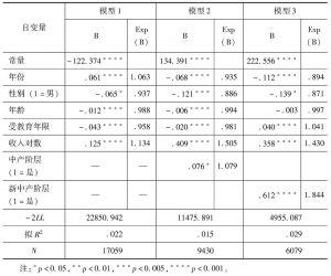 表3-3 发展获益感受影响因素的Logistic回归分析