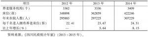 表10 2012~2014年四川省养老机构基本情况