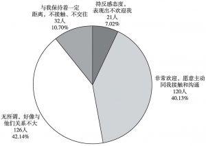 图4 少数民族被调查者初入城市时感知市民态度统计