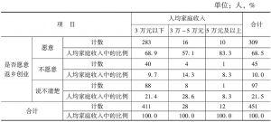 表9 是否愿意返乡创业/人均家庭收入交叉