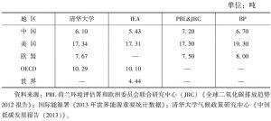 表2-4 有关机构估算的中国人均二氧化碳排放