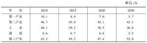 表3-2 三次产业结构预测