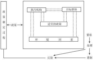 图8-1 史密斯的政策执行过程模型