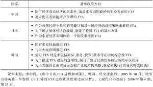 表4-11 中日韩三国的FTA政策方向汇总