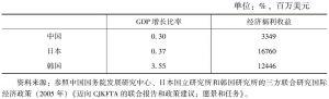 表5-9 中日韩三国FTA的经济效应评估