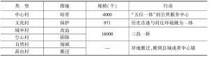 表5-1 浙江省村庄布局规划