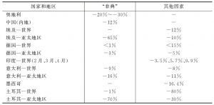 表3 减少的例子