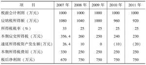 表1-4 应交所得税和所得税费用计算表