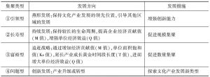 表4-1 文化产业集聚的类型