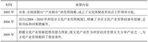 表7-4 西安市文化产业政策