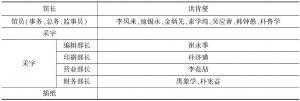 表3 大韩国文馆的人事组织结构