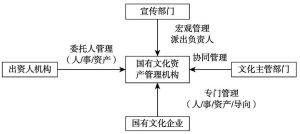 """图4-1 国有文化资产管理""""四管汇流""""示意"""