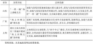 """表6 中国沿海省份参与""""一带一路""""建设的做法"""