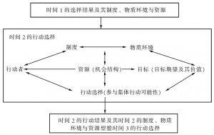 图2-1 情境理性的行动者分析架构