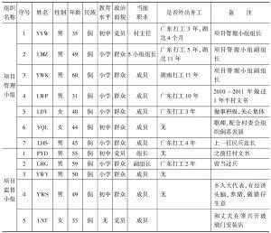 表7-24 堂安侗寨世行项目管理小组与监督小组成员表