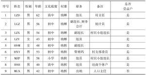 表9-2 管理小组成员情况