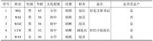 表9-3 监督小组成员情况