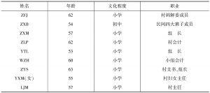 表12-1 巫包村世行项目管理小组成员