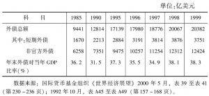 表1-10 发展中国家的外债总额