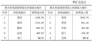 表3-3 世界最大的直接投资流出或流入国家或地区