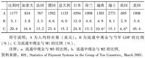 表9-2 1999年十国集团国家现金拥有量