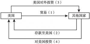 图7-6 世界范围内以美元为核心的信用周转体系