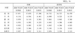 表7-3 G7国家和金砖国家近年来份额和投票权的变化情况