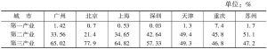 表1 2014年七大城市三次产业结构