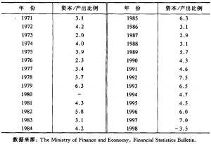 表6-6 资本/产出比的增加