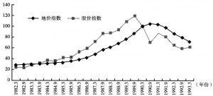 图1 日本资产泡沫破灭过程中股价指数与地价指数的波动情况