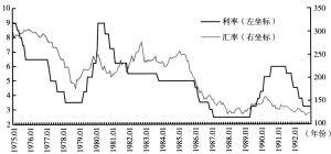 图3 1975~1993年日本政策性利率与日元汇率间的关系
