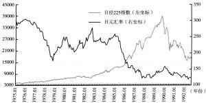 图4 1975~1993年日经225股价指数与日元汇率间的关系