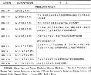 表1 日本银行官方贴现率的变化过程