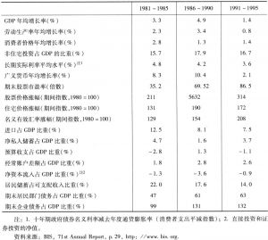 表2 日本股市泡沫产生和破灭前后主要经济指标的变化