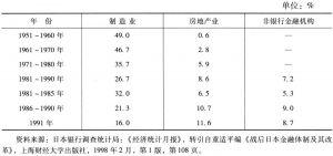 表3 战后日本银行业的贷款比例
