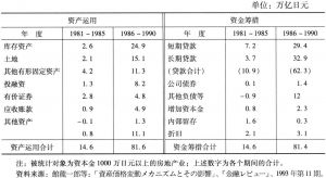 表1 20世纪80年代日本房地产业的资金运用与筹措