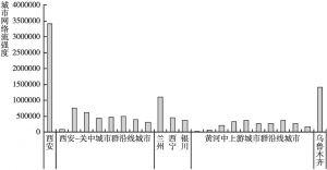 图3 西北地区丝绸之路经济带主要城市(增长极)网络流强度